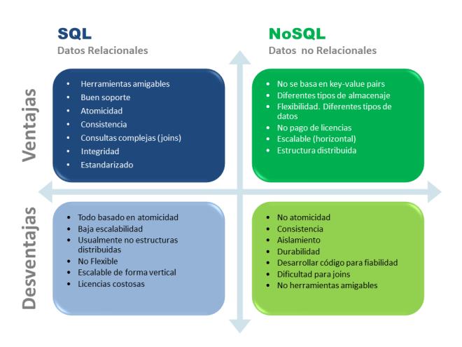 V&D SQL